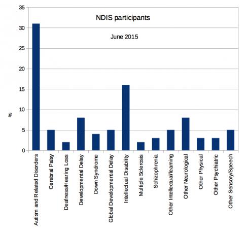 NDIS Participants - Graph (Source: A4.org.au) - Autism Aspergers