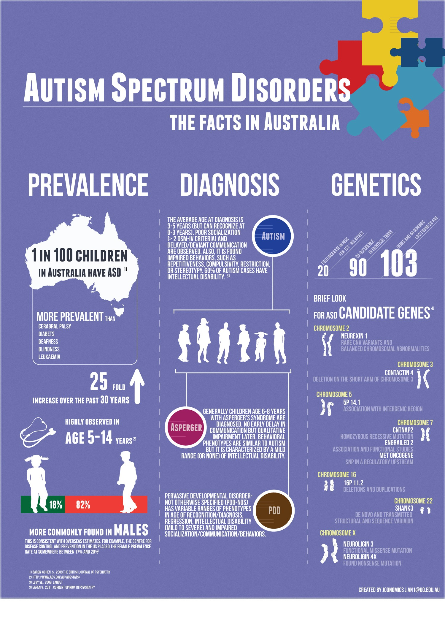 Autism The statistics Autism in Australia Social Care